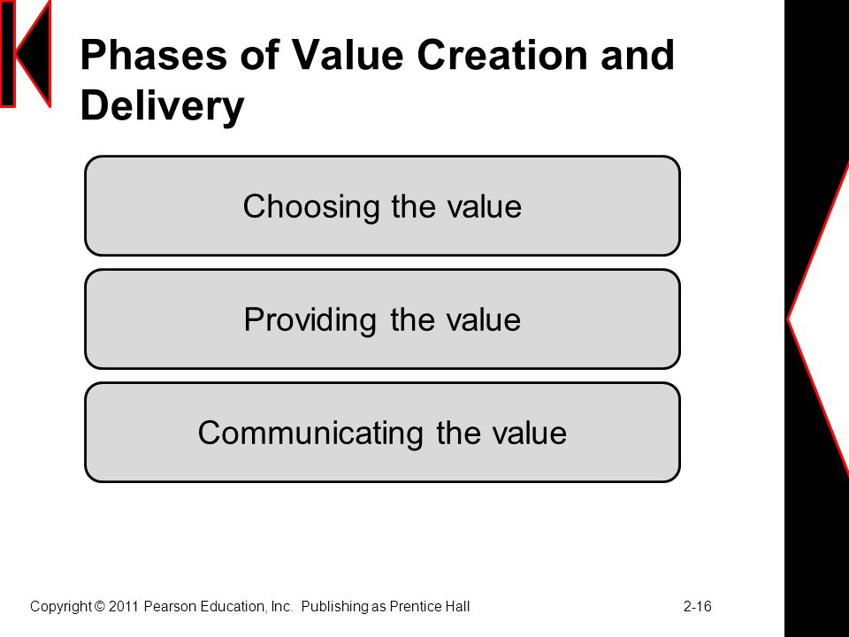 Phases of Value Creation and Delivery