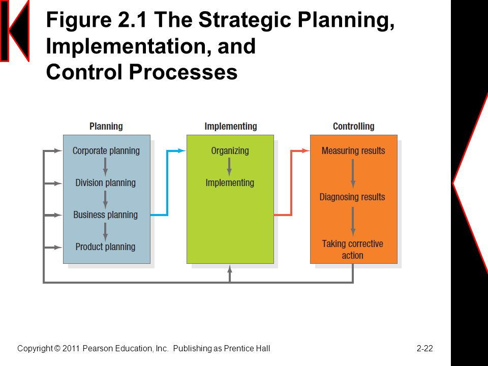 Figure 2.1 The Strategic Planning, Implementation, and Control Processes