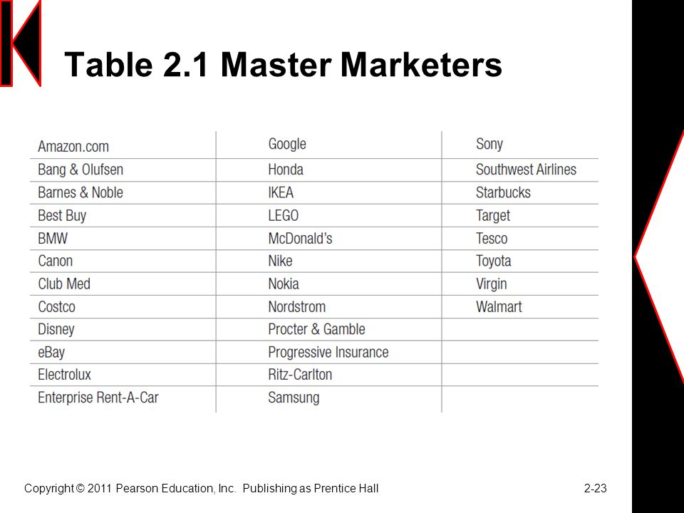Table 2.1 Master Marketers
