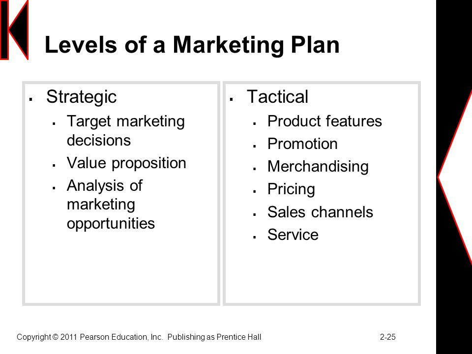 Levels of a Marketing Plan
