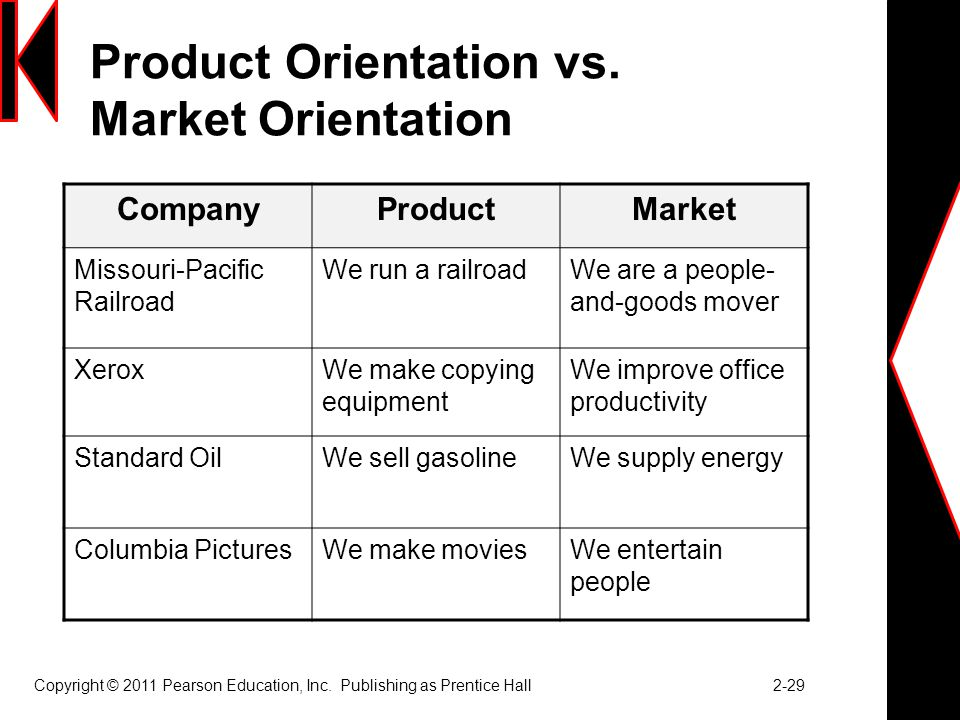 Product Orientation vs. Market Orientation