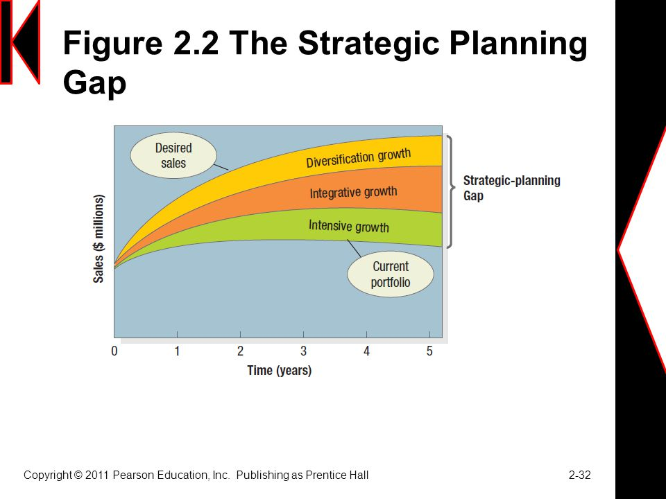 Figure 2.2 The Strategic Planning Gap