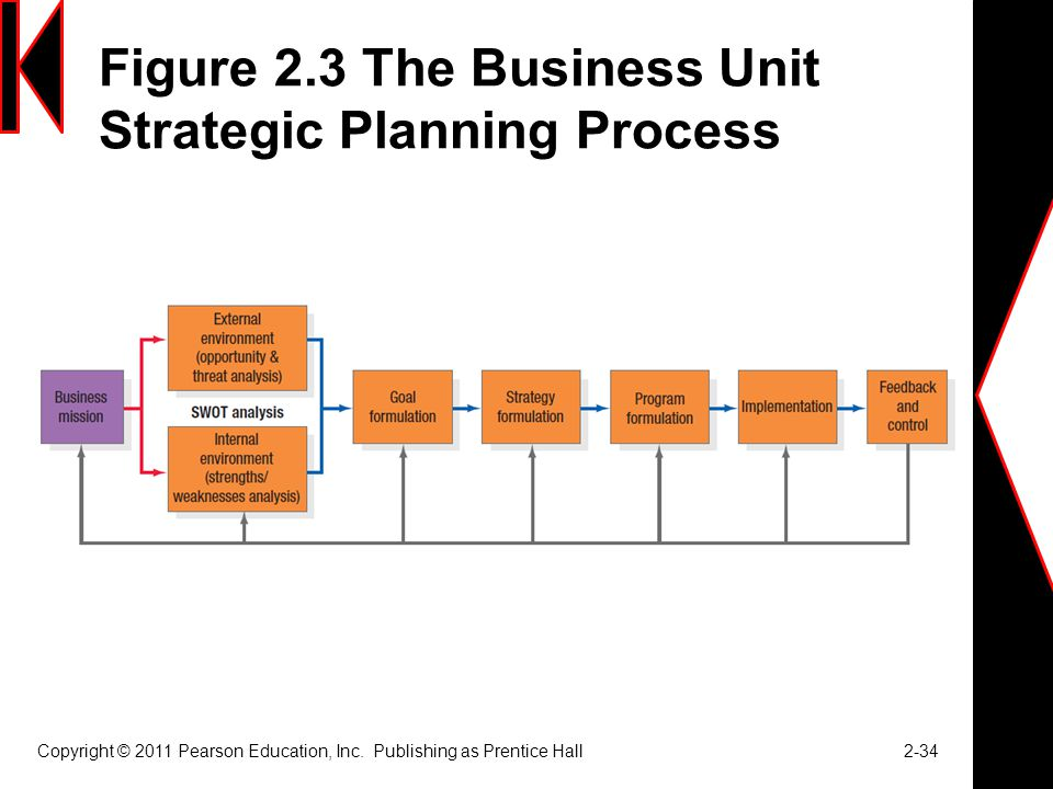 Figure 2.3 The Business Unit Strategic Planning Process