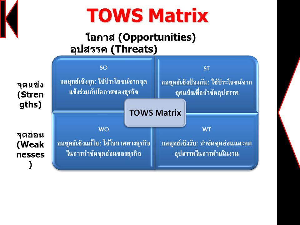 TOWS Matrix โอกาส (Opportunities) อุปสรรค (Threats) จุดแข็ง