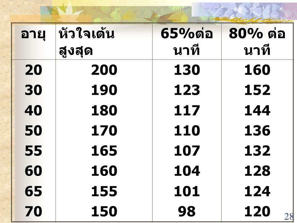 อายุ หัวใจเต้นสูงสุด. 65%ต่อนาที 80% ต่อนาที 20. 30. 40. 50. 55. 60. 65. 70. 200. 190. 180.