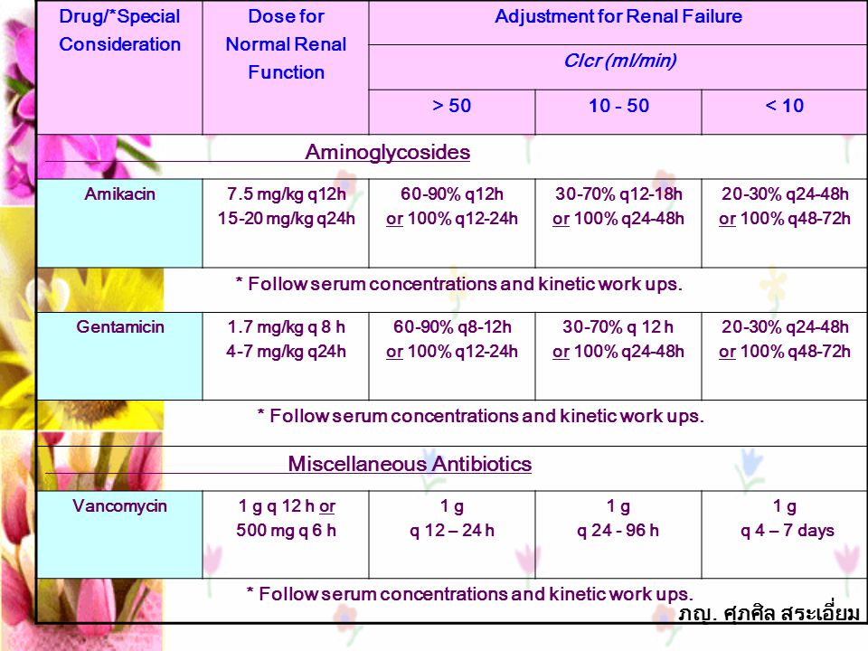 Adjustment for Renal Failure