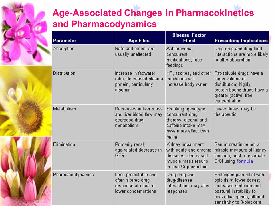 Age-Associated Changes in Pharmacokinetics and Pharmacodynamics