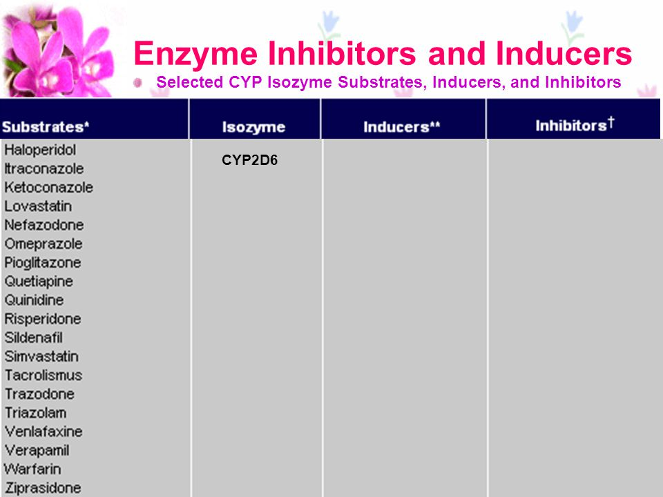 Enzyme Inhibitors and Inducers