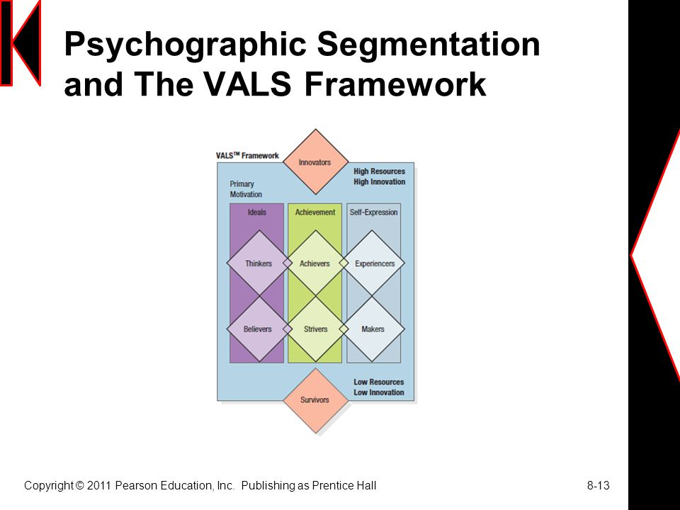 Psychographic Segmentation and The VALS Framework