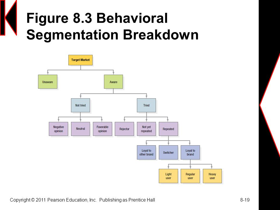 Figure 8.3 Behavioral Segmentation Breakdown