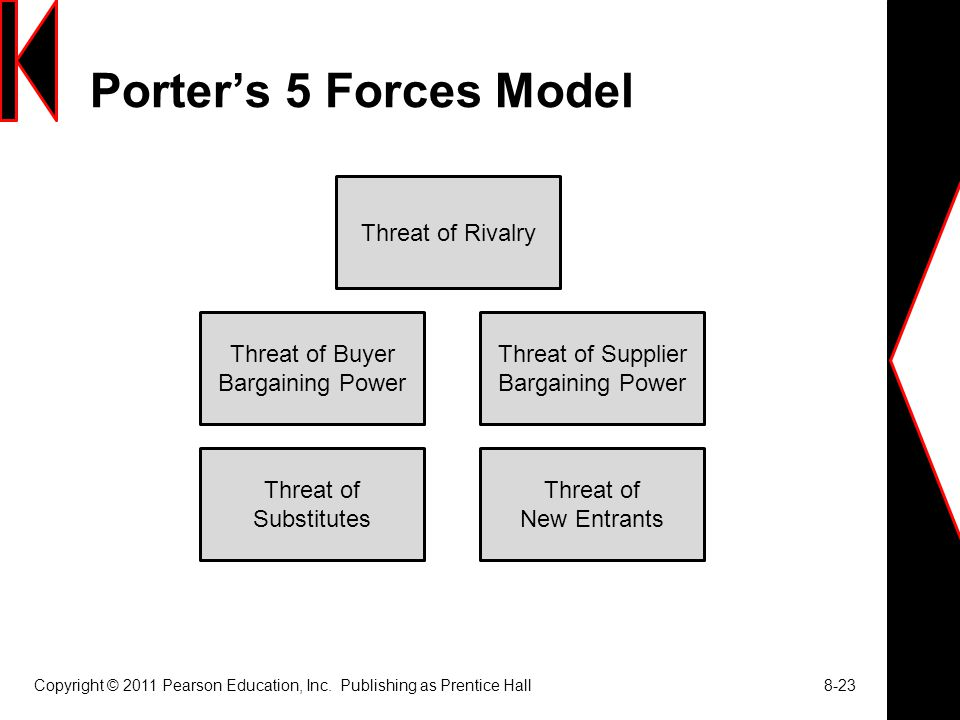 Threat of Buyer Bargaining Power