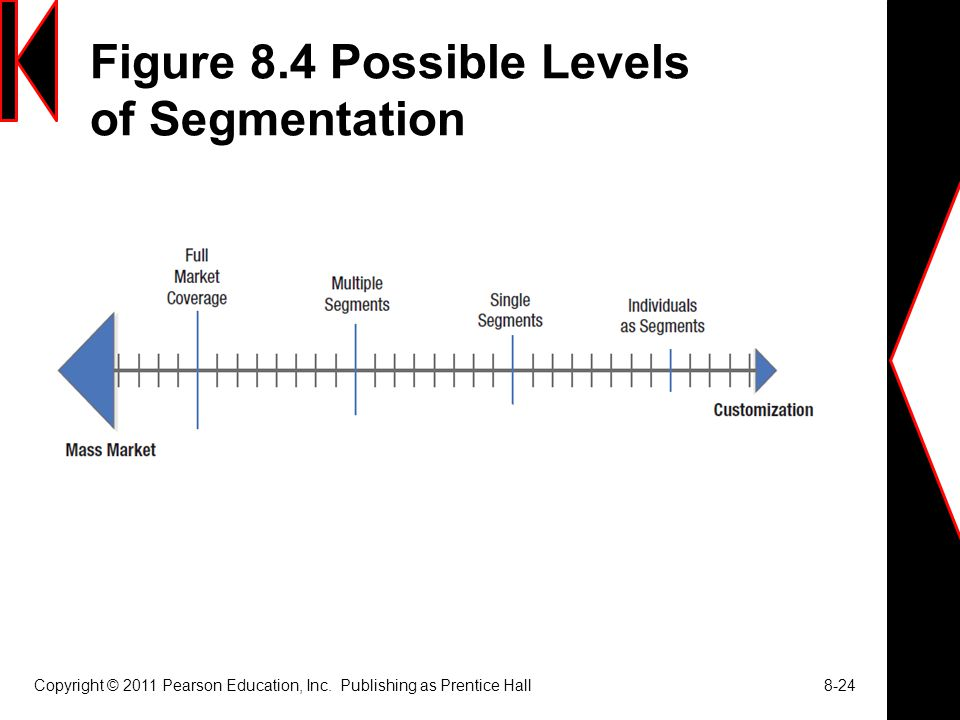 Figure 8.4 Possible Levels of Segmentation