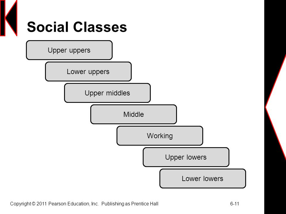 social classes Hochschild jl social class in public schools journal of social issues 200359 (4) :821-840.