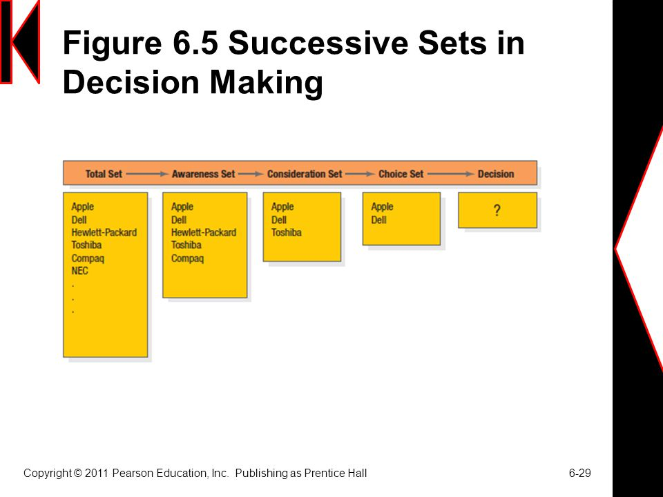 Figure 6.5 Successive Sets in Decision Making