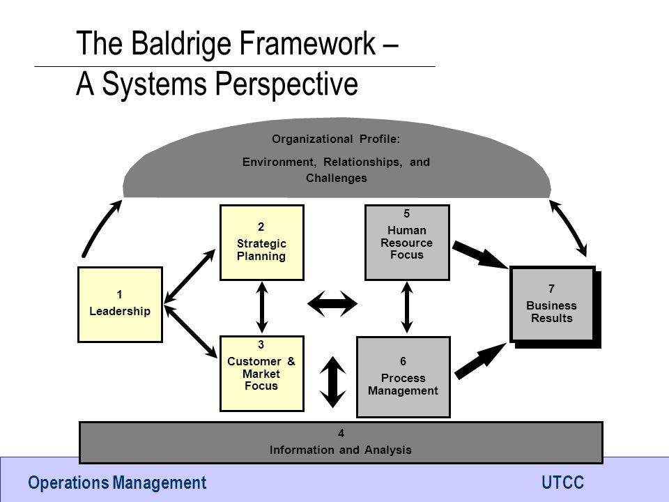 The Baldrige Framework – A Systems Perspective