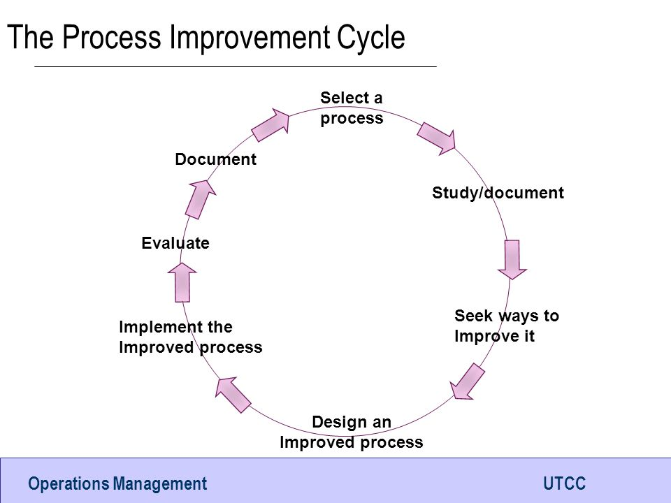 The Process Improvement Cycle