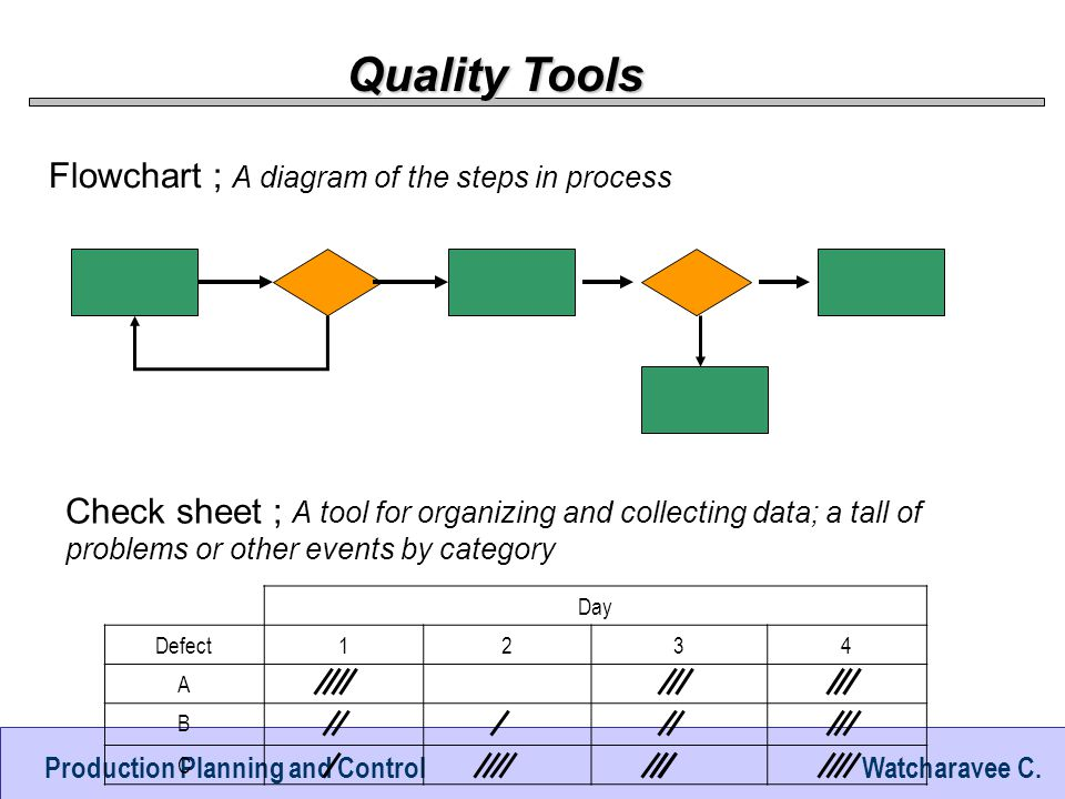 Quality Tools Flowchart ; A diagram of the steps in process