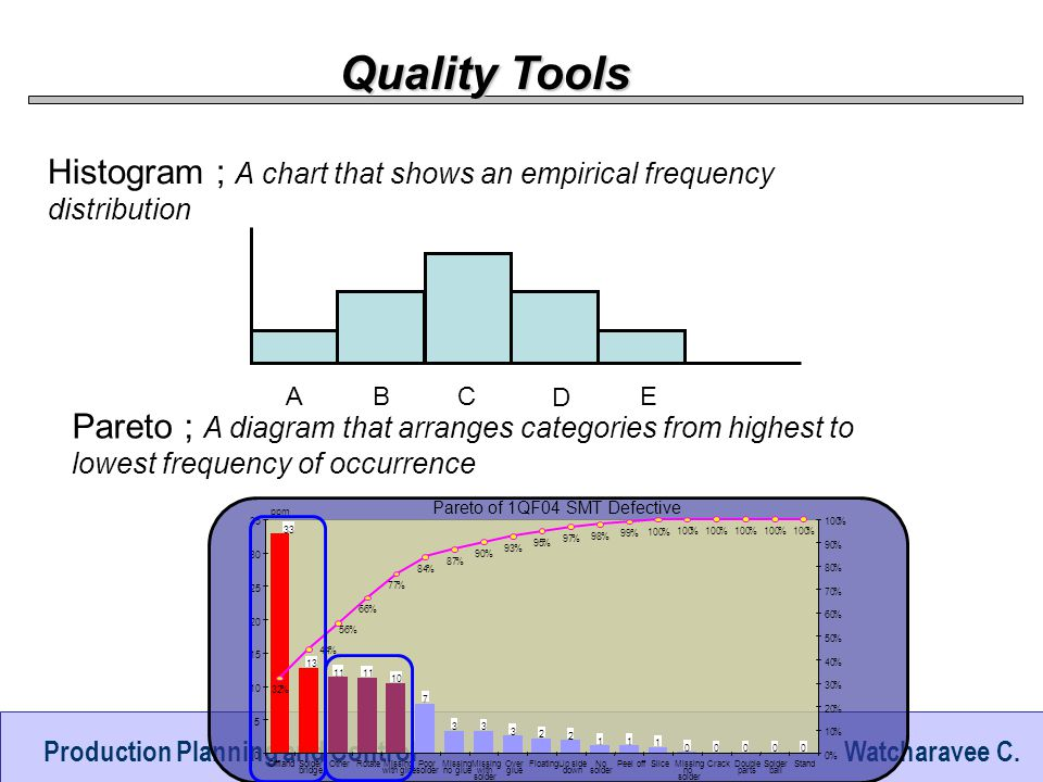 Quality Tools Histogram ; A chart that shows an empirical frequency distribution. A. B. C. D. E.