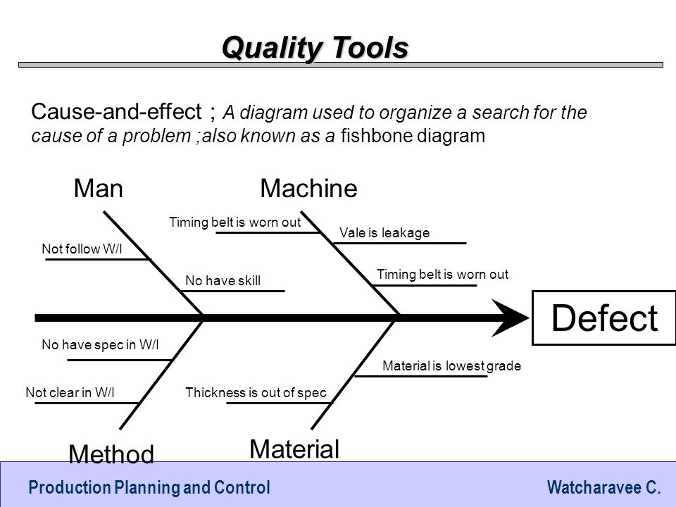Defect Quality Tools Man Machine Material Method