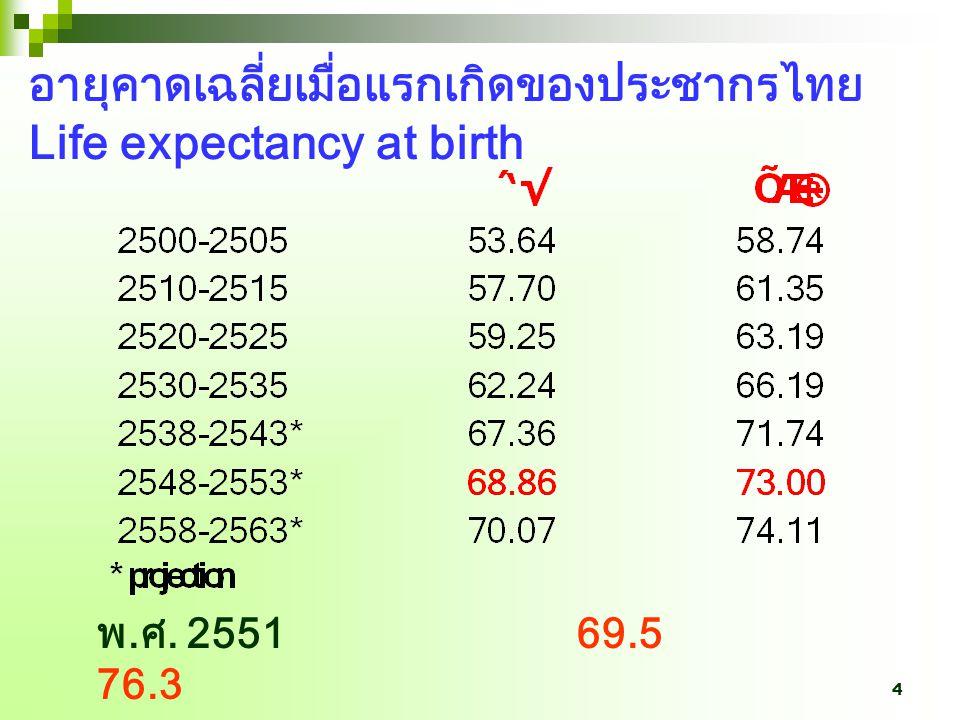 อายุคาดเฉลี่ยเมื่อแรกเกิดของประชากรไทย Life expectancy at birth