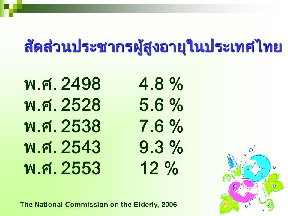 สัดส่วนประชากรผู้สูงอายุในประเทศไทย