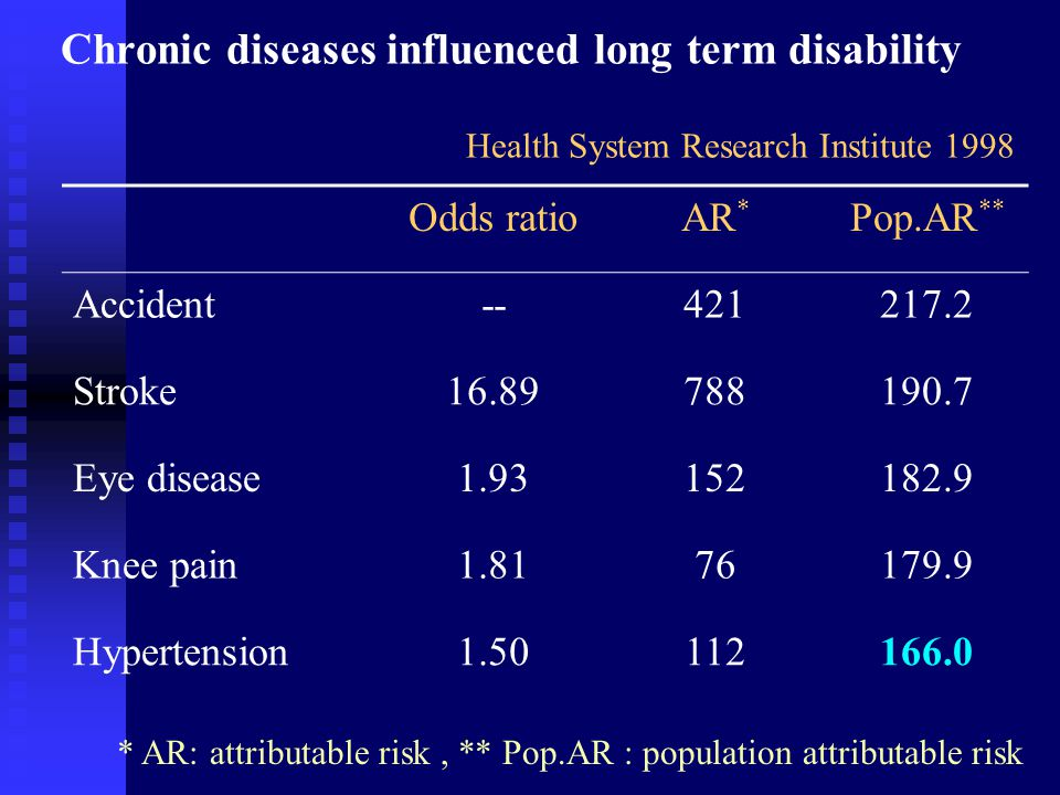 Chronic diseases influenced long term disability