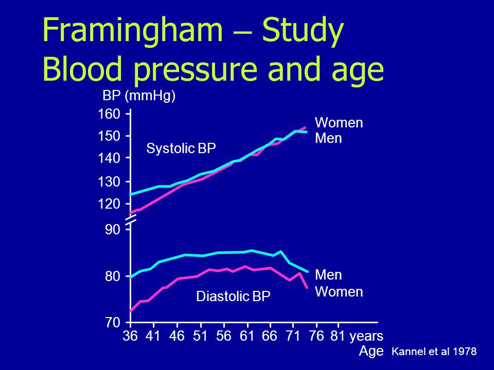 Framingham – Study Blood pressure and age