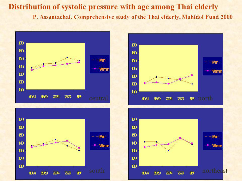 Distribution of systolic pressure with age among Thai elderly. P