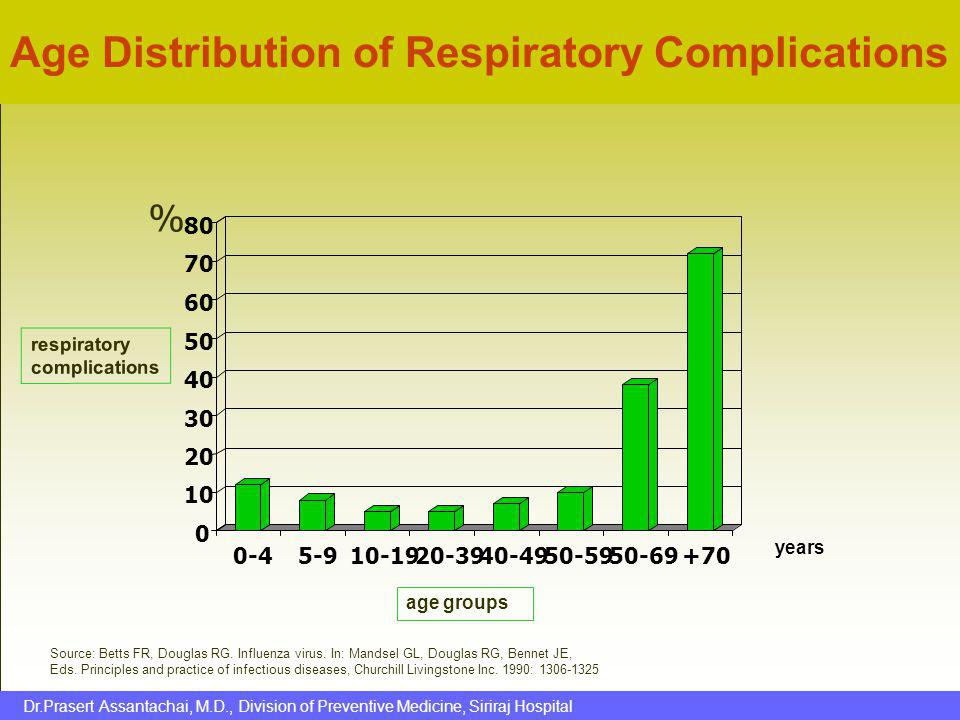 Age Distribution of Respiratory Complications