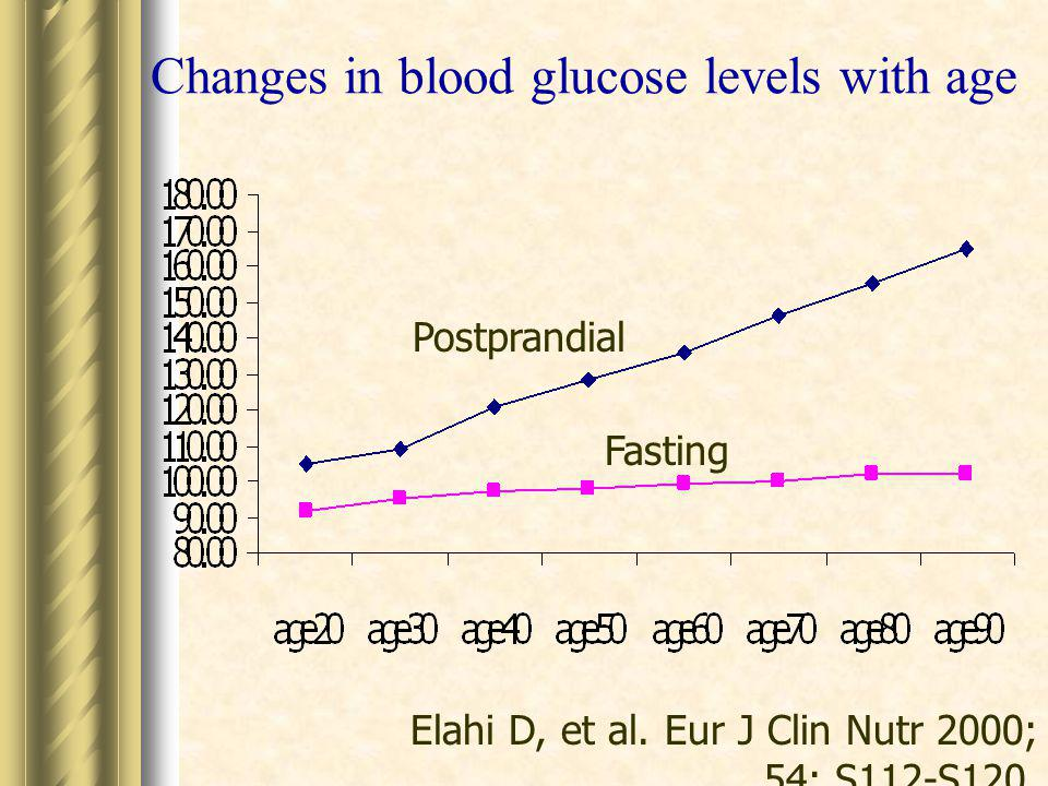 Changes in blood glucose levels with age
