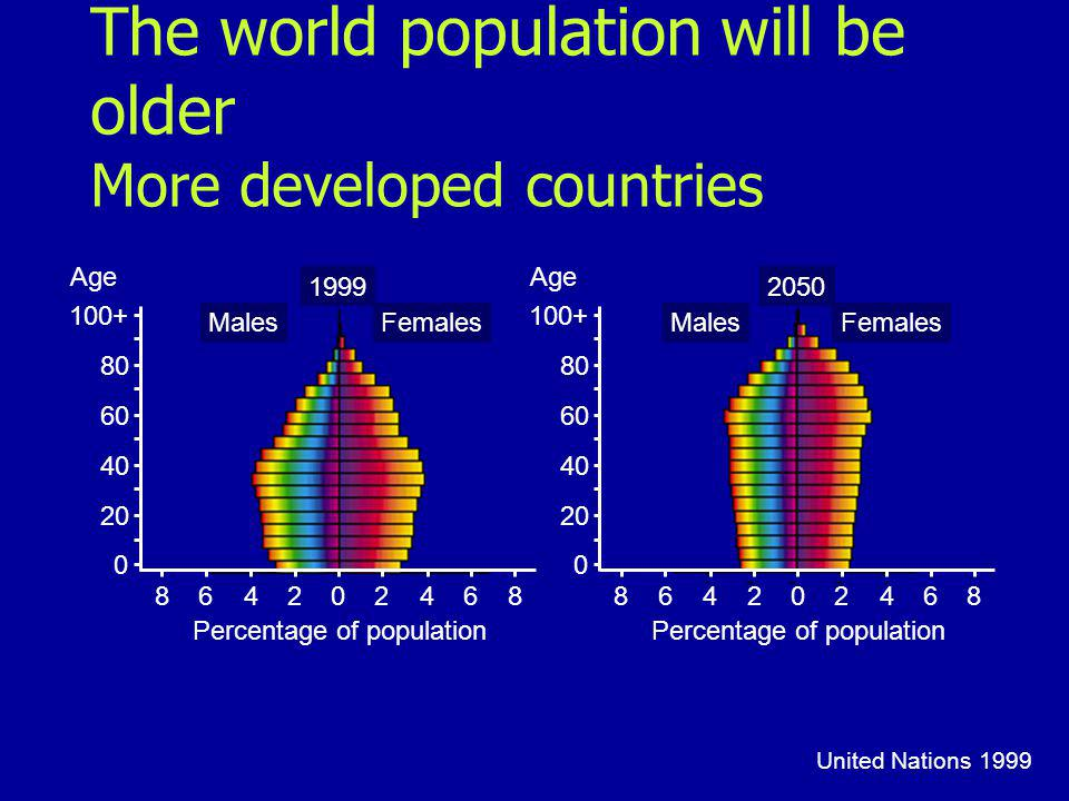 The world population will be older More developed countries