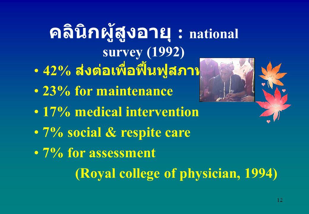 คลินิกผู้สูงอายุ : national survey (1992)