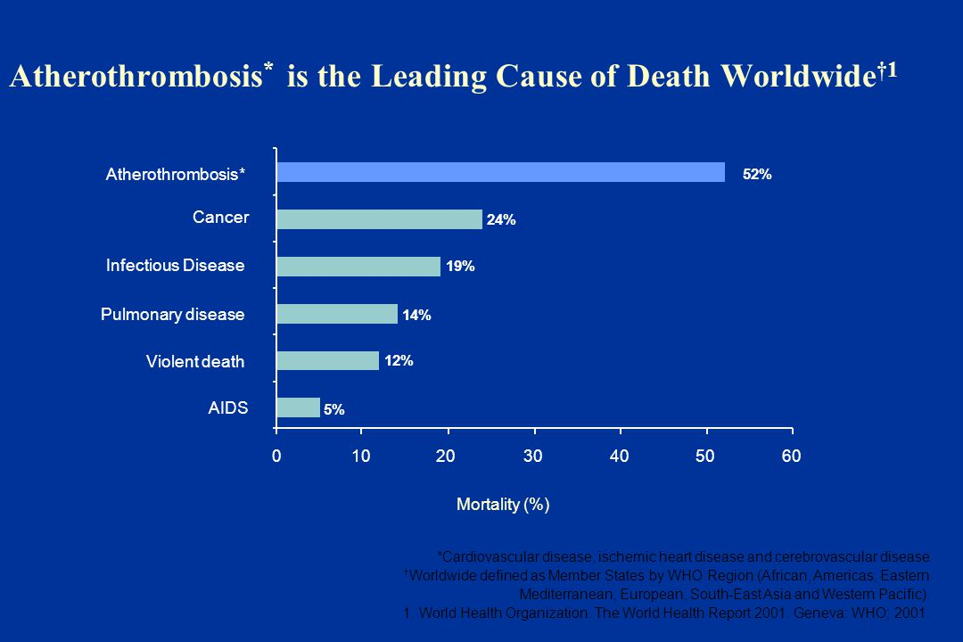 Atherothrombosis* is the Leading Cause of Death Worldwide†1