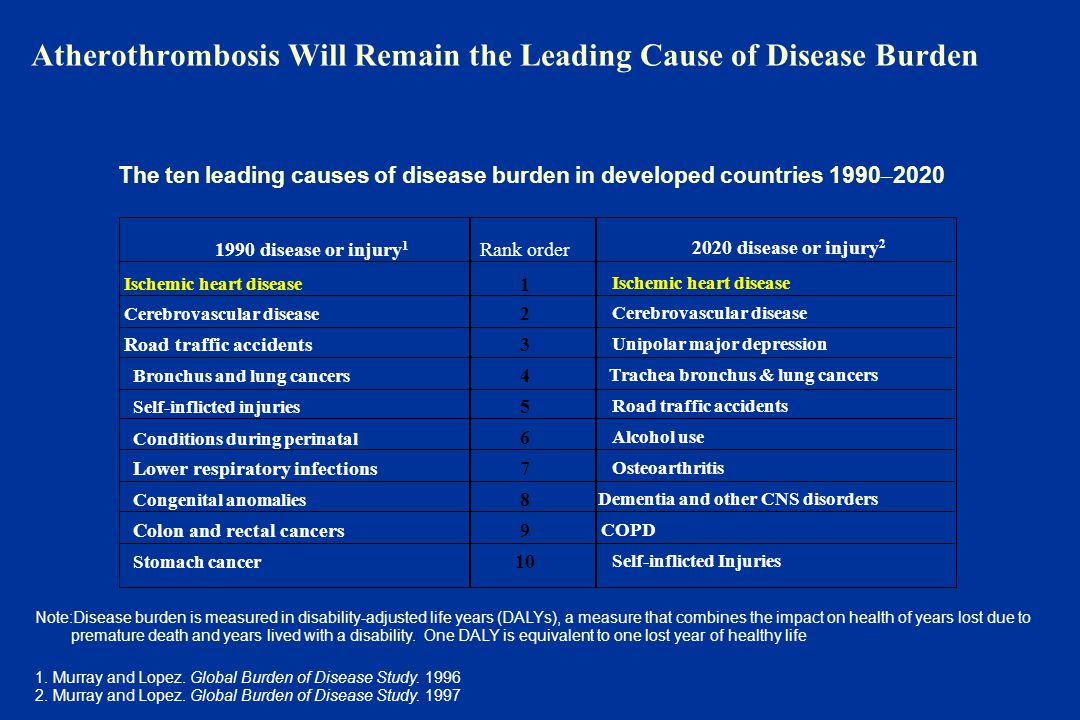 Atherothrombosis Will Remain the Leading Cause of Disease Burden