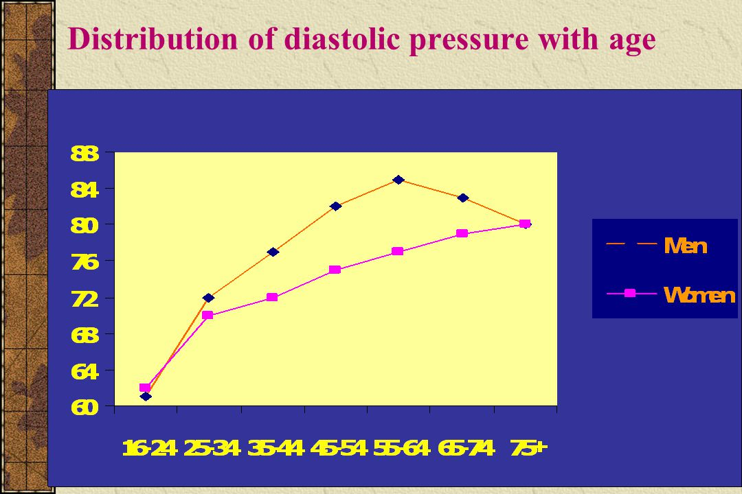 Distribution of diastolic pressure with age