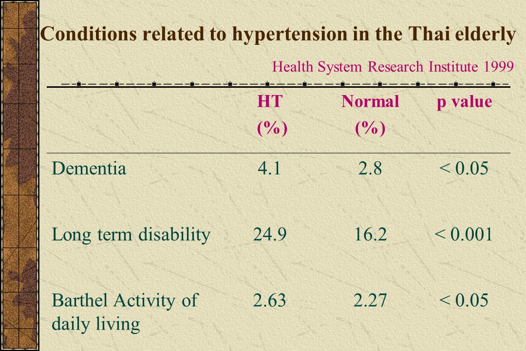 Conditions related to hypertension in the Thai elderly