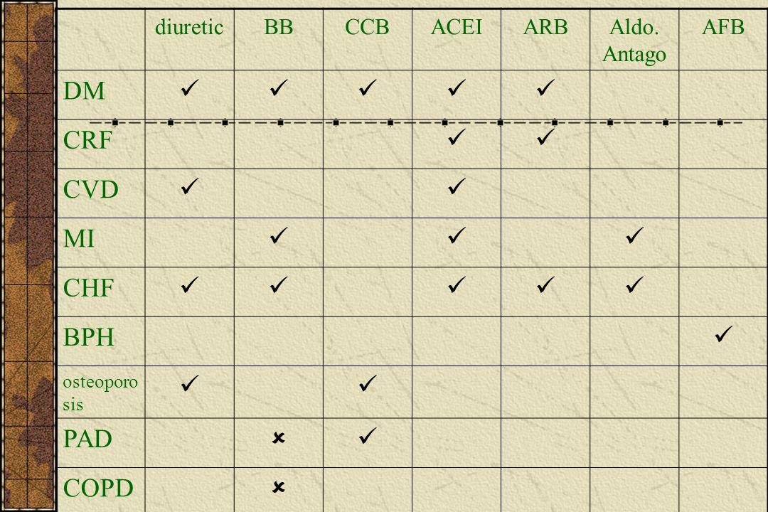 DM  CRF CVD MI CHF BPH PAD  COPD diuretic BB CCB ACEI ARB