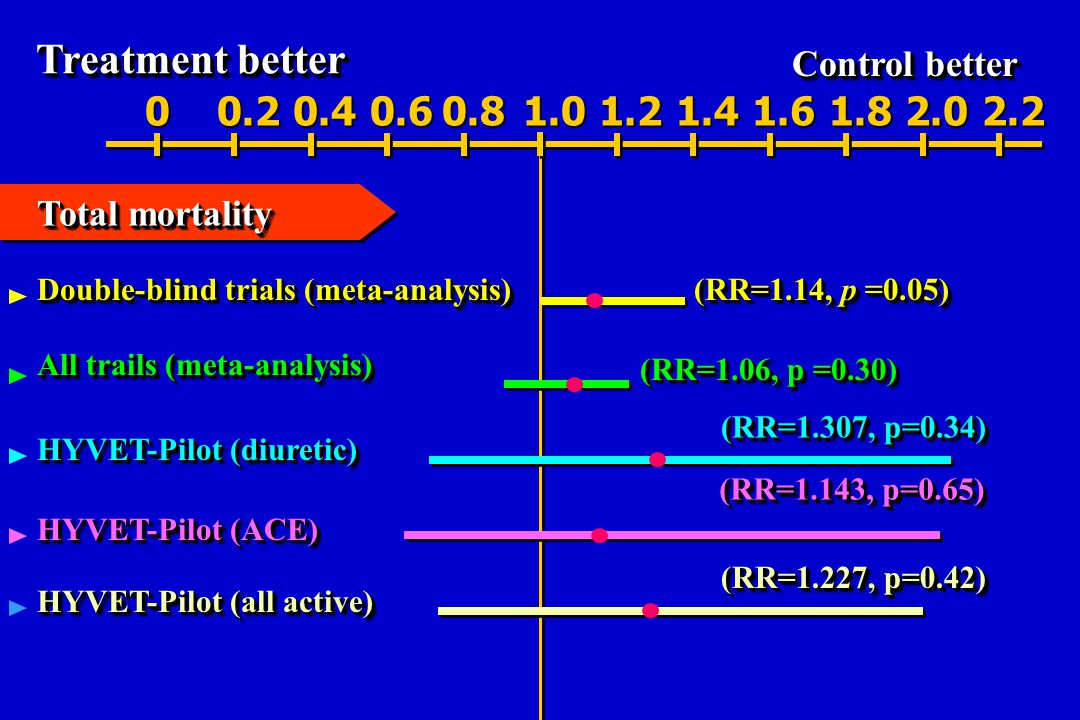 Treatment better Control better. 0.2. 0.4. 0.6. 0.8. 1.0. 1.2. 1.4. 1.6. 1.8. 2.0. 2.2. Total mortality.