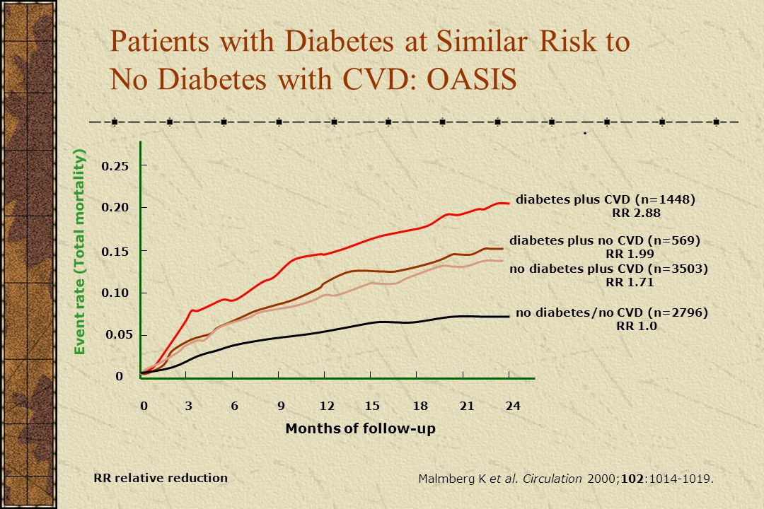 Patients with Diabetes at Similar Risk to No Diabetes with CVD: OASIS