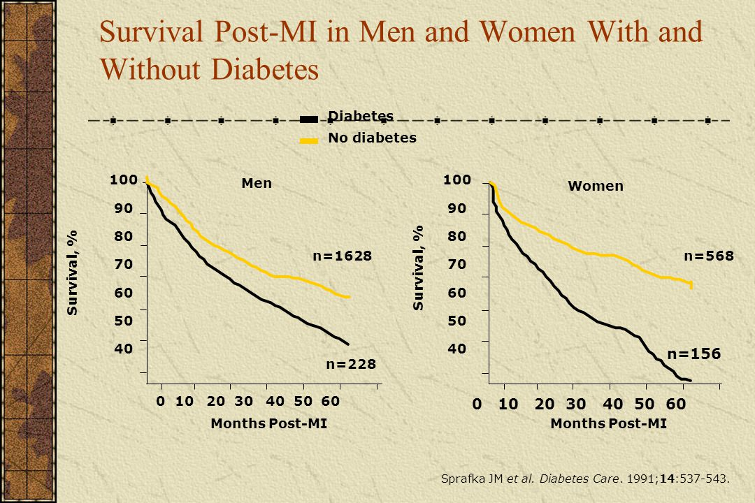 Survival Post-MI in Men and Women With and Without Diabetes
