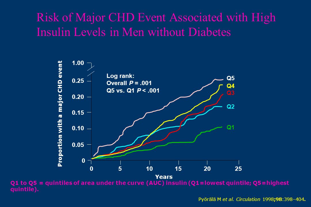 Proportion with a major CHD event