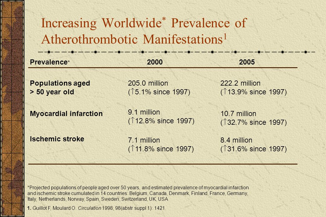 Increasing Worldwide* Prevalence of Atherothrombotic Manifestations1