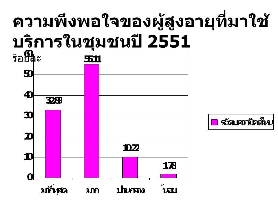 ความพึงพอใจของผู้สูงอายุที่มาใช้บริการในชุมชนปี 2551