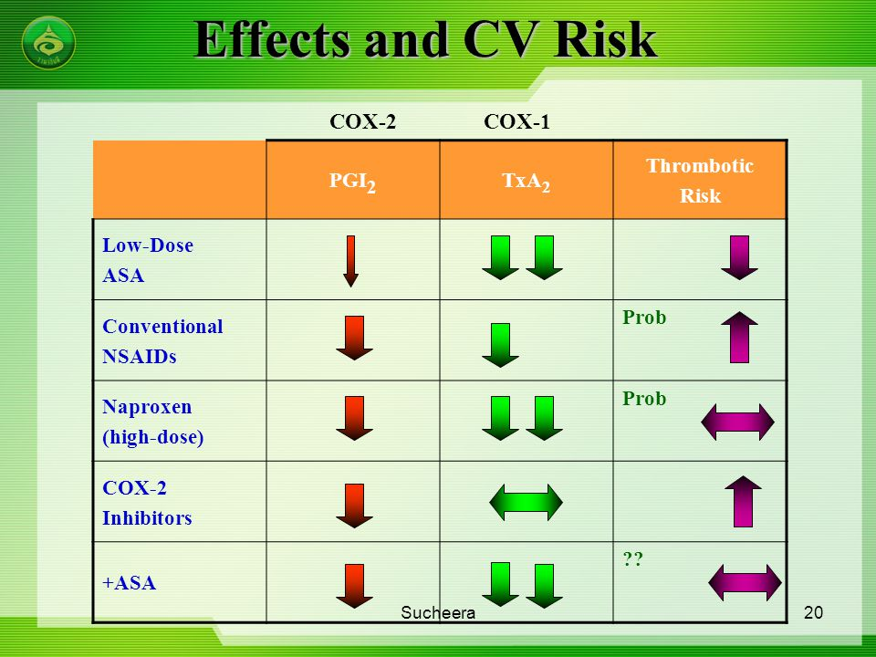 Effects and CV Risk COX-2 COX-1 PGI2 TxA2 Thrombotic Risk Low-Dose ASA