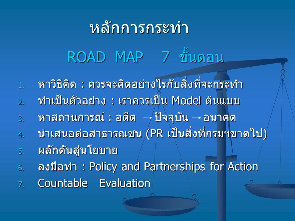 หลักการกระทำ ROAD MAP 7 ขั้นตอน