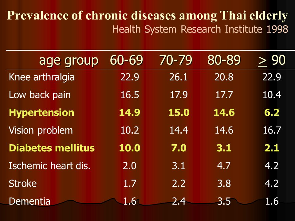 Prevalence of chronic diseases among Thai elderly Health System Research Institute 1998