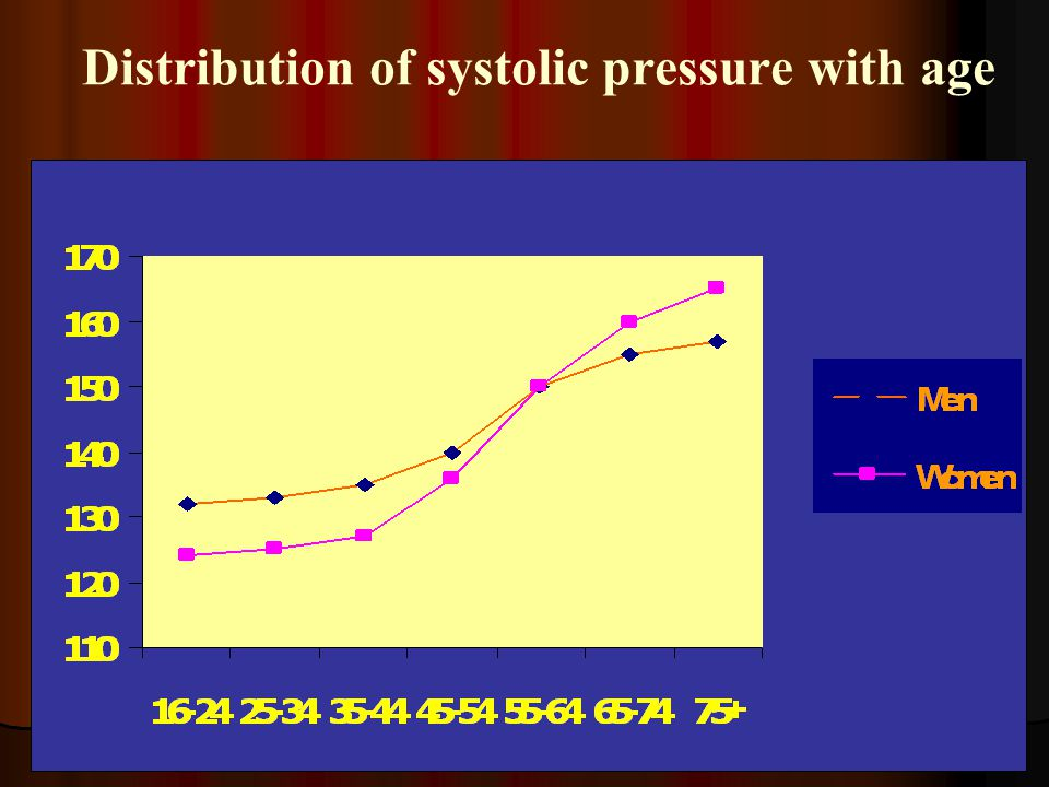 Distribution of systolic pressure with age