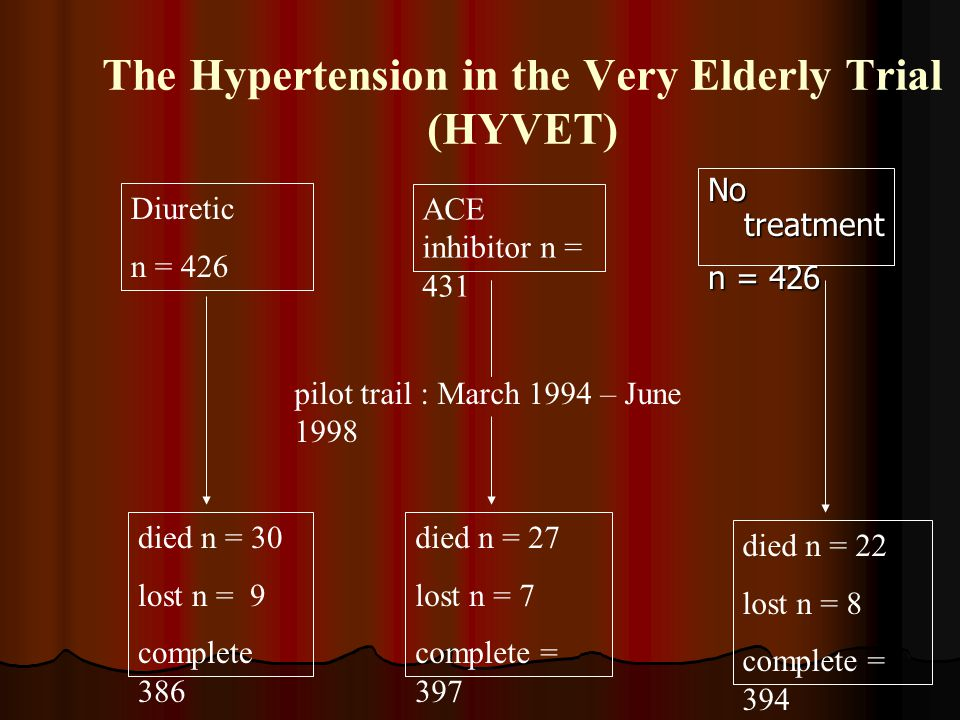 The Hypertension in the Very Elderly Trial (HYVET)
