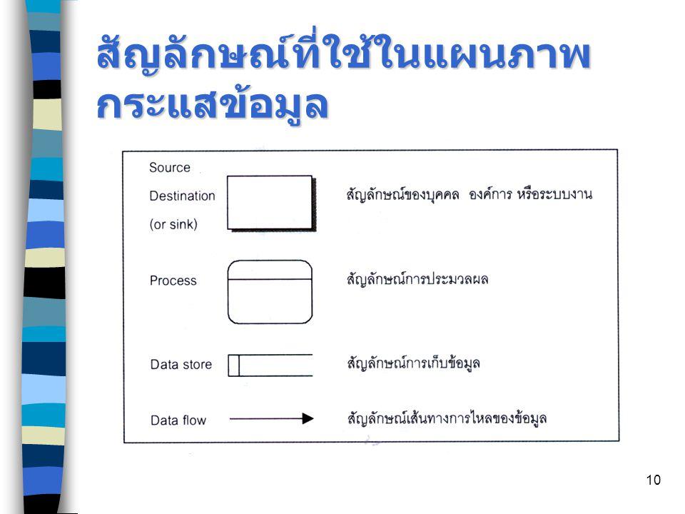 สัญลักษณ์ที่ใช้ในแผนภาพกระแสข้อมูล