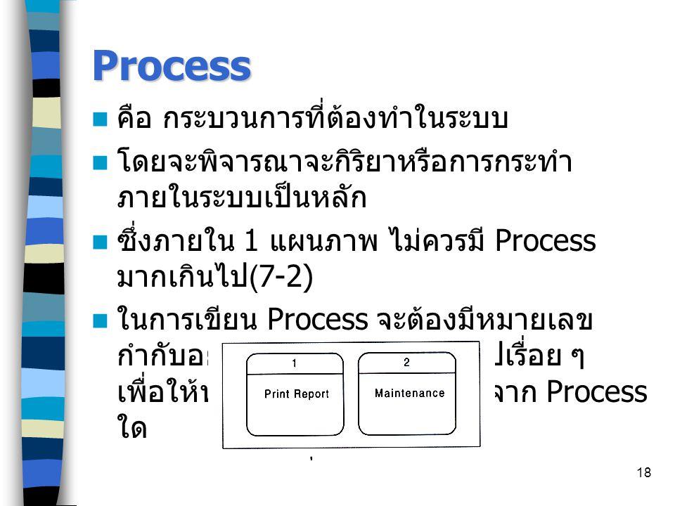 Process คือ กระบวนการที่ต้องทำในระบบ